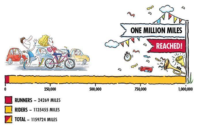 Red Bull Million Mile Commute final totals.JPG