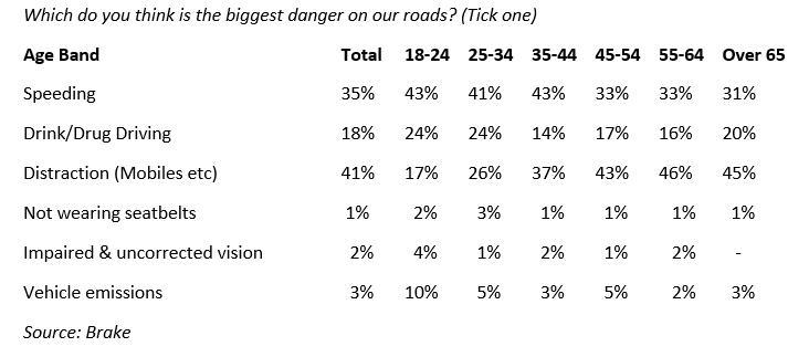 Road Safety Week - Biggest Danger.PNG