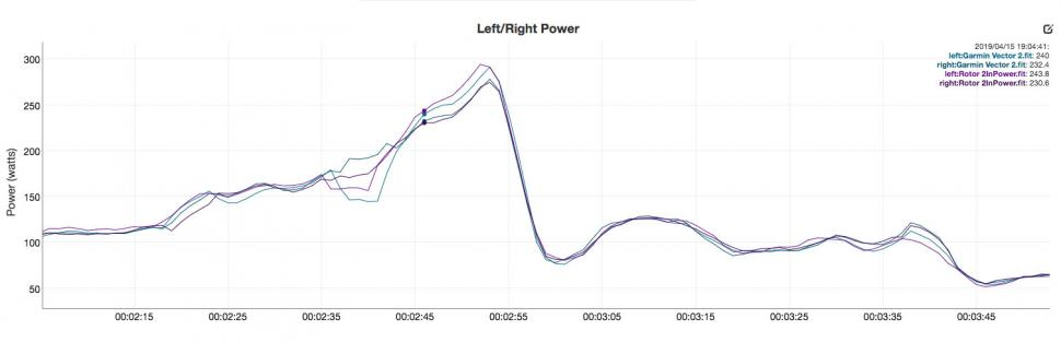 Rotor 2InPower vs Garmin Vector 2 - left right.jpg