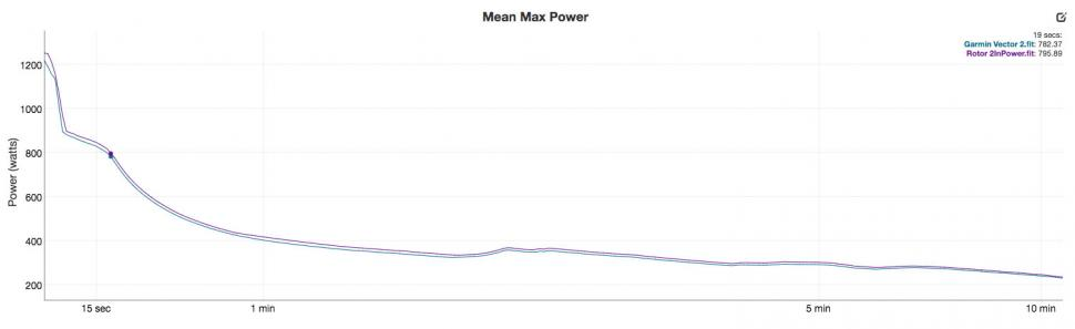 Rotor 2InPower vs Garmin Vector 2 - mean max.jpg