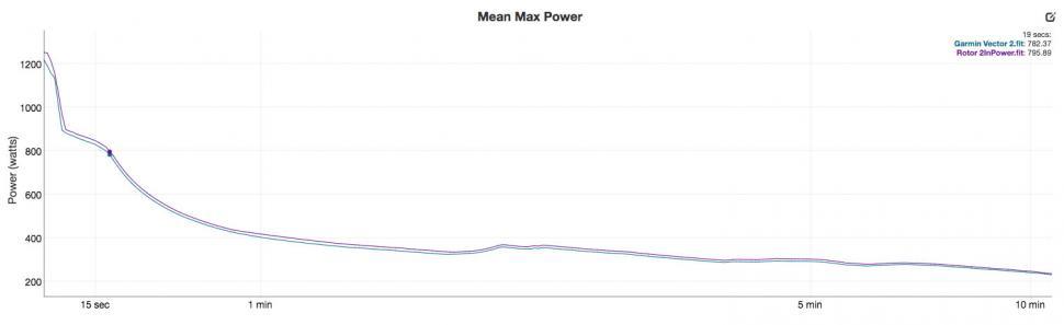 Rotor 2InPower vs Garmin Vector 2 - mean max.jpg