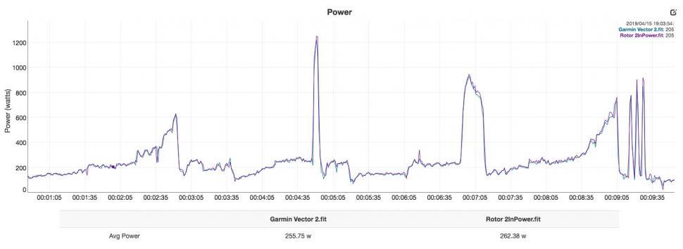 Rotor 2InPower vs Garmin Vector 2 - power.jpg