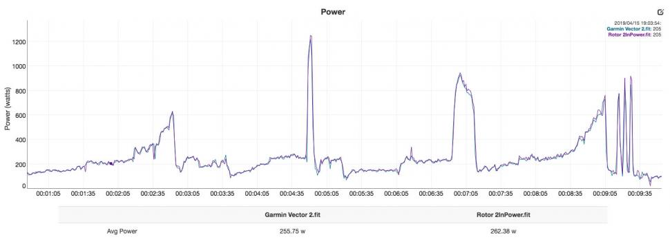 Rotor 2InPower vs Garmin Vector 2 - power.jpg