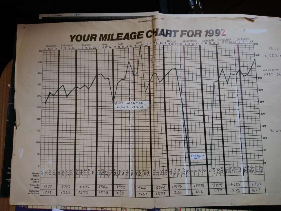 Russ Mantle mileage chart (Cycling UK)