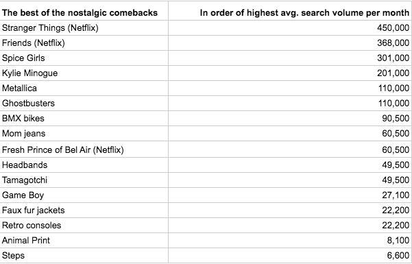 Nostalgia stats 1-10-17 at 17.16.43