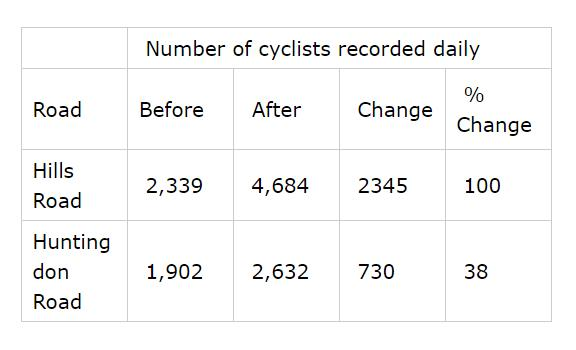 table showing numbers cycling on Hills and Huntingdon Road before and after cycle track construction