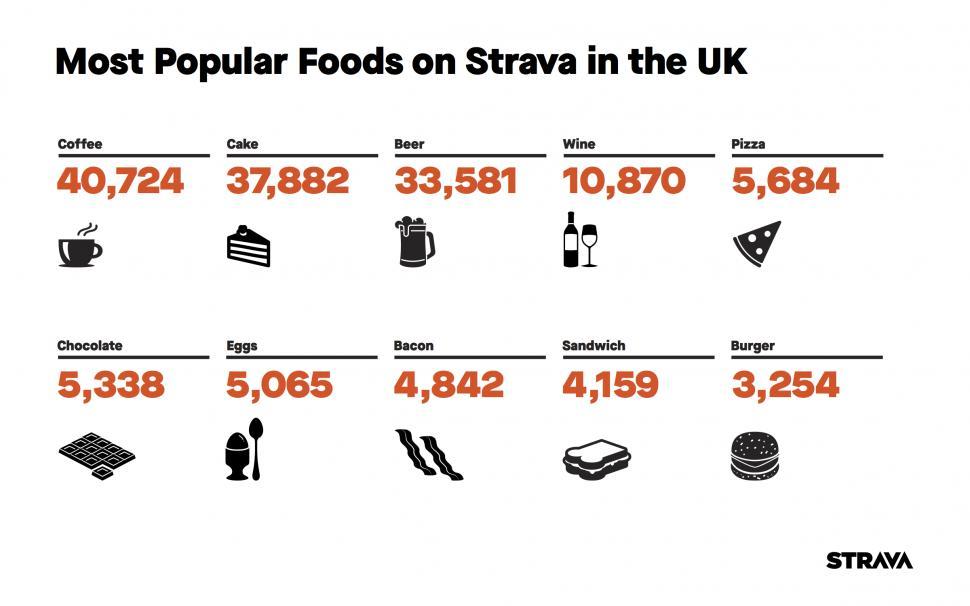 Strava Food.png