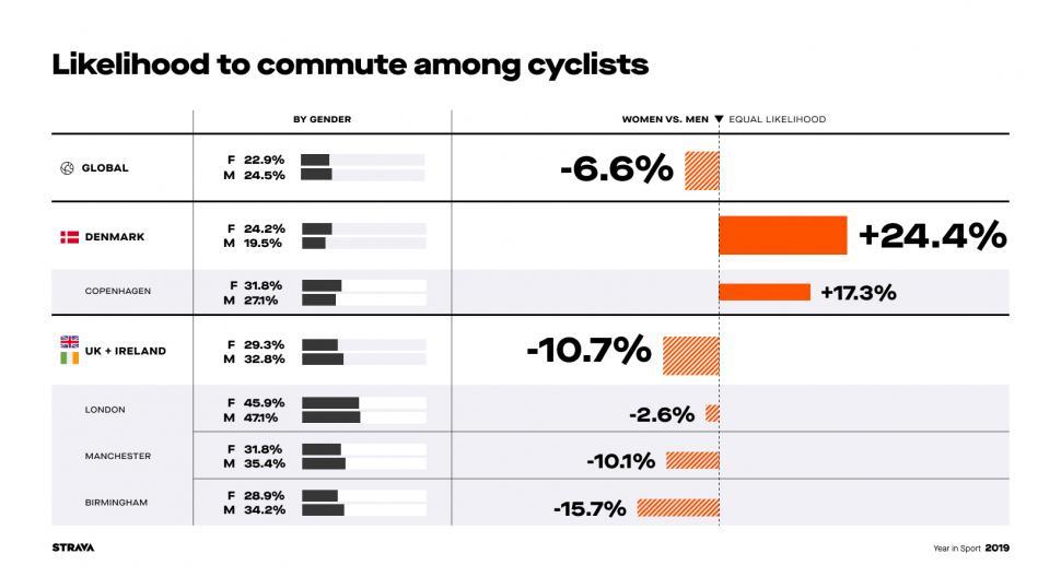 strava stats year in sport 2019 Commute Gender Parity