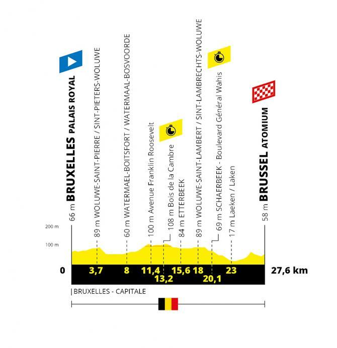 TdF 2019 Stage 02 profile.jpg