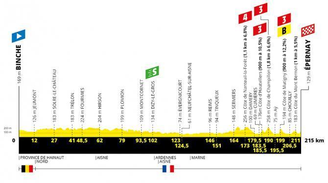 TdF 2019 Stage 03 profile.jpg