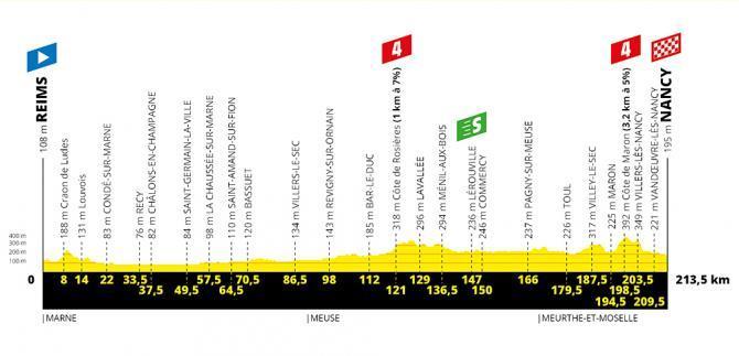 TdF 2019 Stage 04 profile.jpg