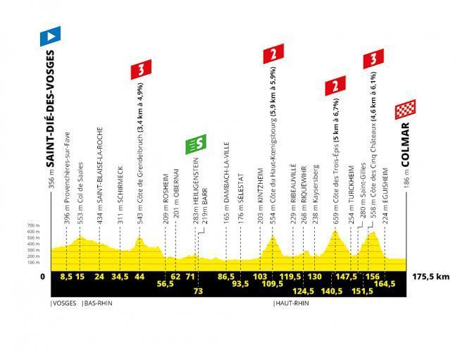 TdF 2019 Stage 05 profile.jpg