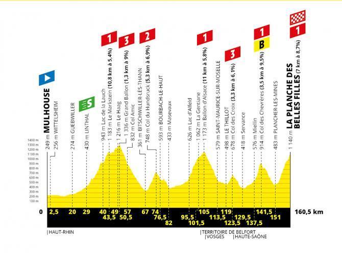 TdF 2019 Stage 06 profile.jpg