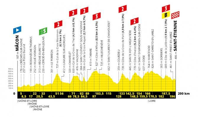 TdF 2019 Stage 08 profile.jpg
