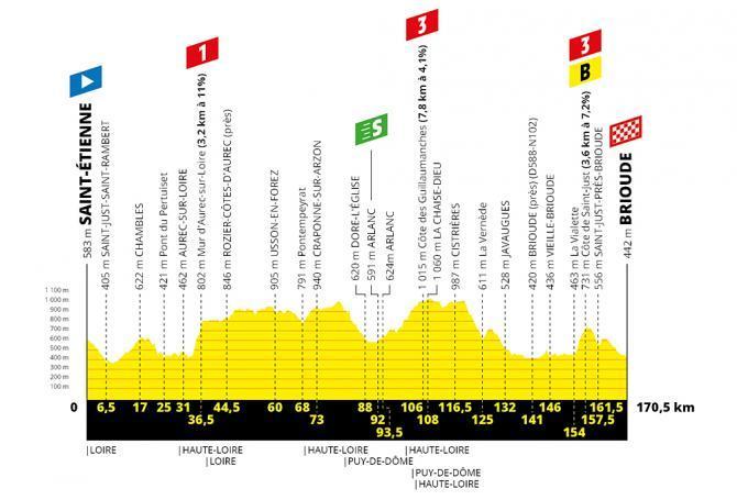 TdF 2019 Stage 09 profile.jpg