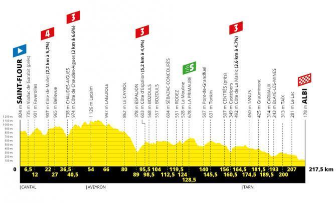 TdF 2019 Stage 10 profile.jpg