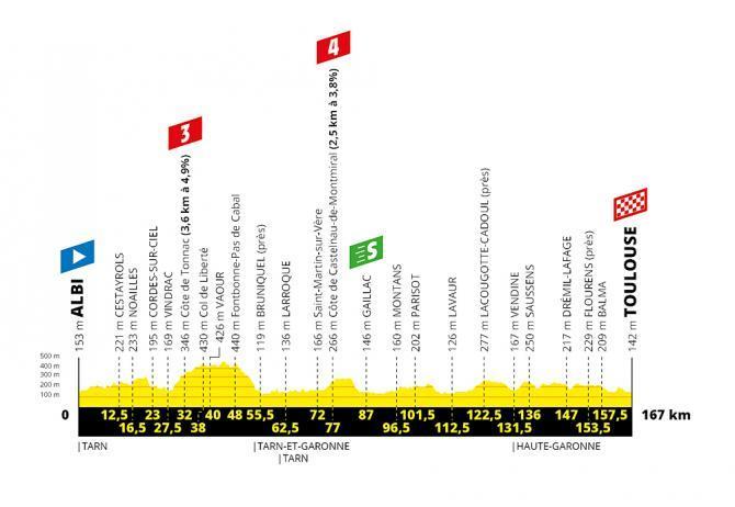 TdF 2019 Stage 11 profile.jpg