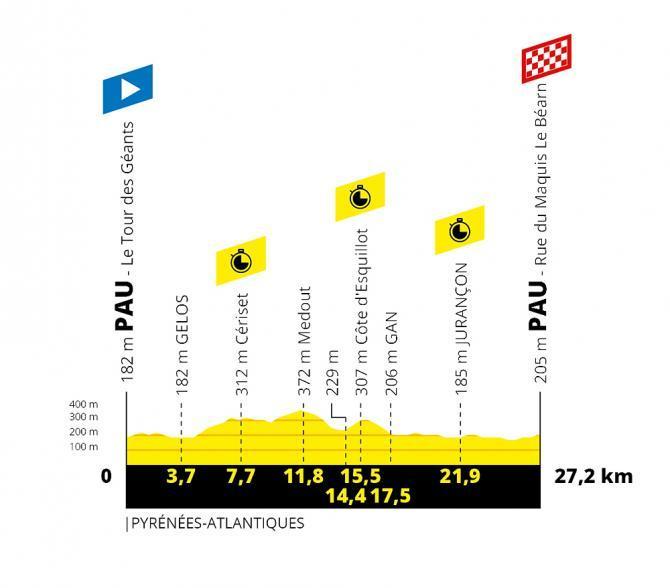 TdF 2019 Stage 13 profile.jpg