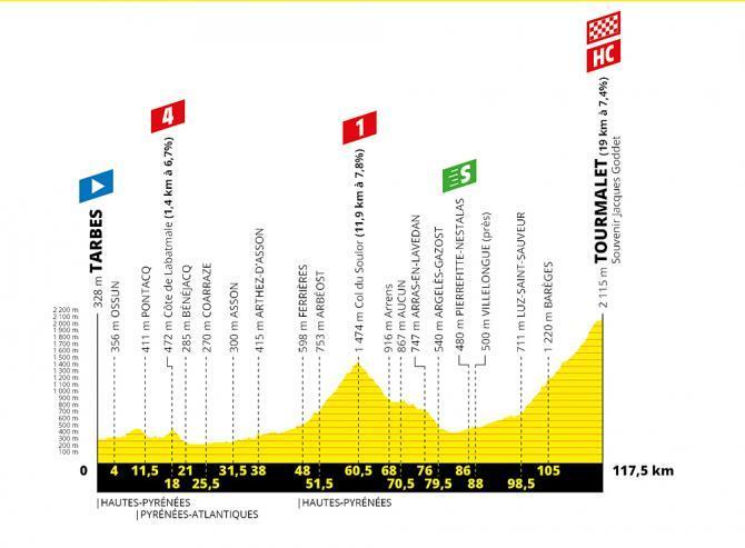 TdF 2019 Stage 14 profile.jpg
