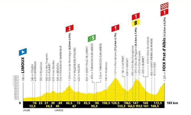 TdF 2019 Stage 15 profile.jpg