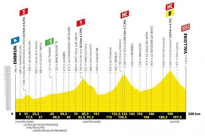 TdF 2019 Stage 18 profile.jpg