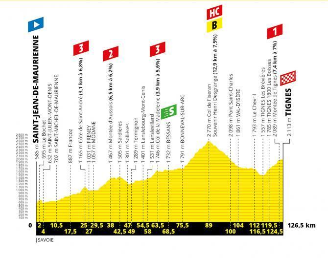 TdF 2019 Stage 19 profile.jpg
