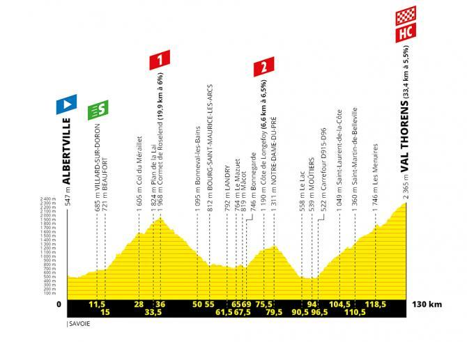 TdF 2019 Stage 20 profile.jpg
