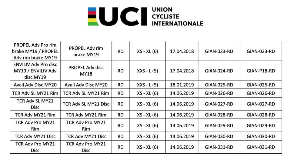 UCI list Giant Aug 2019