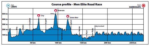 Yorkshire 2019 Men's Elite Road Race Profile.PNG