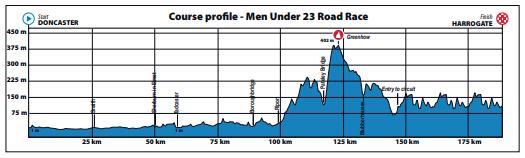 Yorkshire 2019 Men's U23 Road Race Profile.PNG
