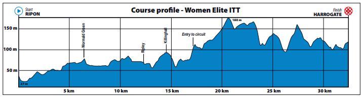 Yorkshire 2019 Women's Elite TT Profile.PNG