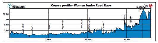 Yorkshire 2019 Women's Junior Road Race Profile.PNG