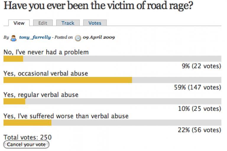 road.cc road rage poll