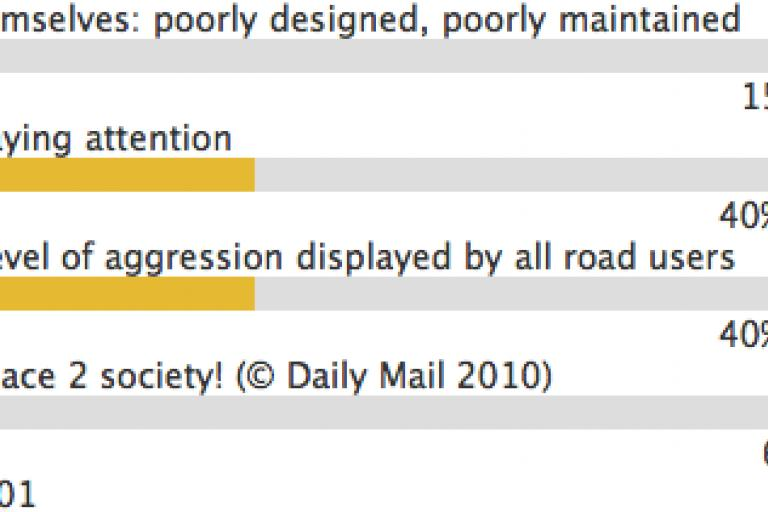 Road.cc biggest danger on roads poll.png