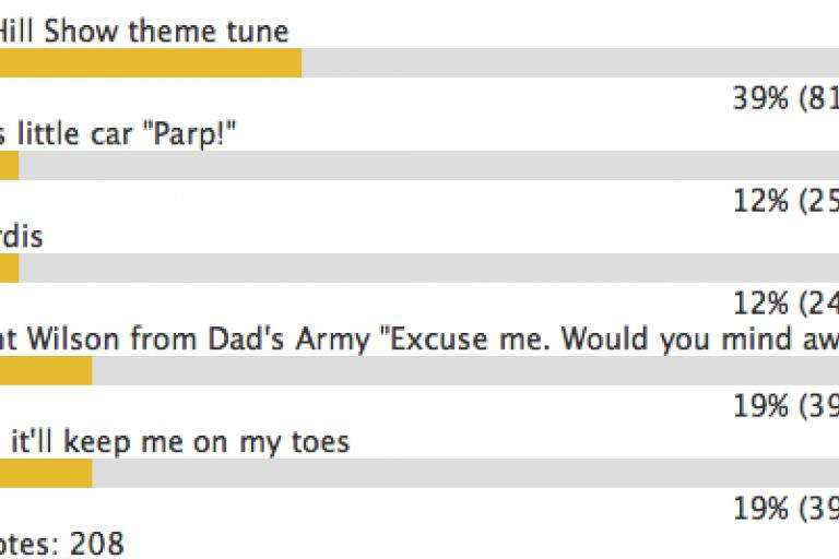 Road.cc poll - music for hybrid cars.png