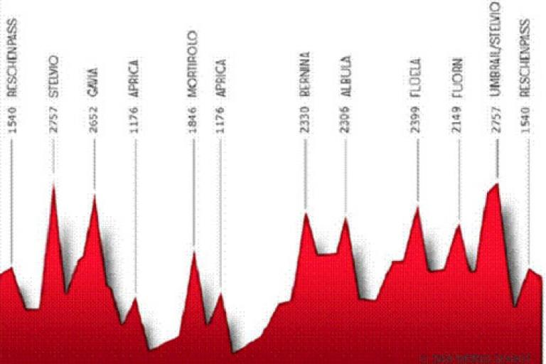 Race Across the Alps: profile