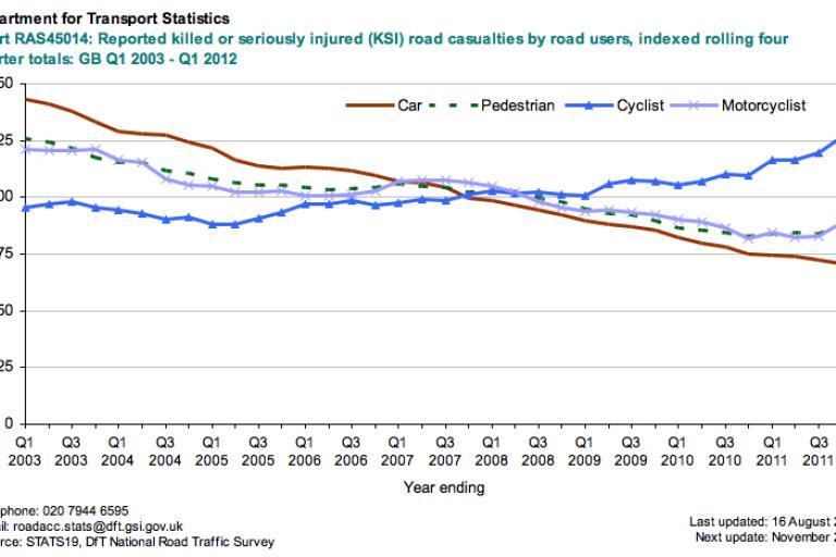DfT Reported KSI road casualties, Q1 2003 to Q1 2012
