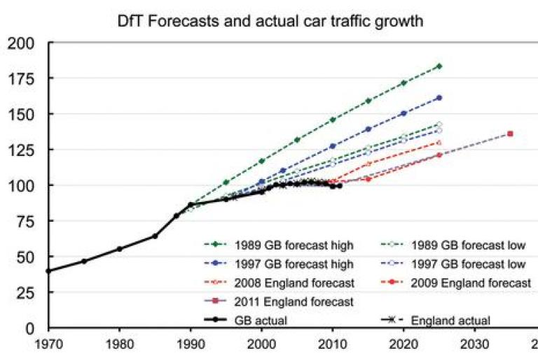 DfT forecasts and actual car traffic growth