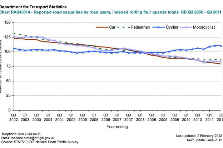 DfT reported road casualties (indexed), Q3 2002 - Q32011