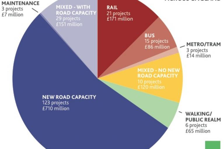 Local Transport Board funding (Source Campaign for Better Transport, CPRE)