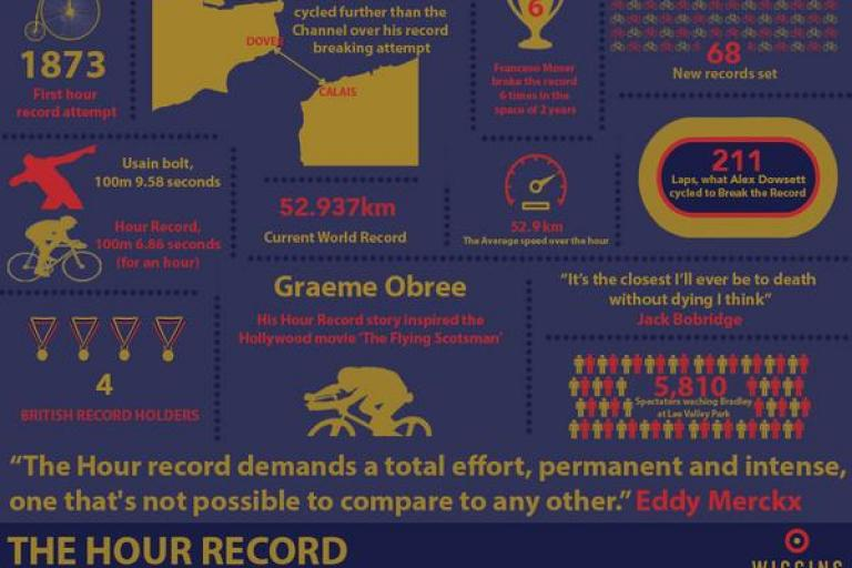 Team Wiggins Hour infographic