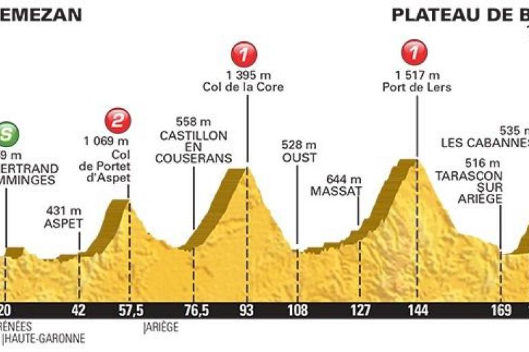 Tour de France 2015 stage 12 profile