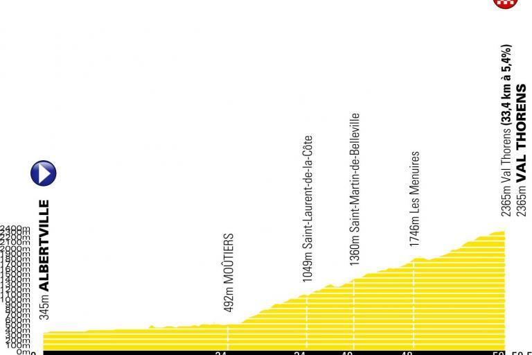 Stage 20 of the 2019 Tour de France
