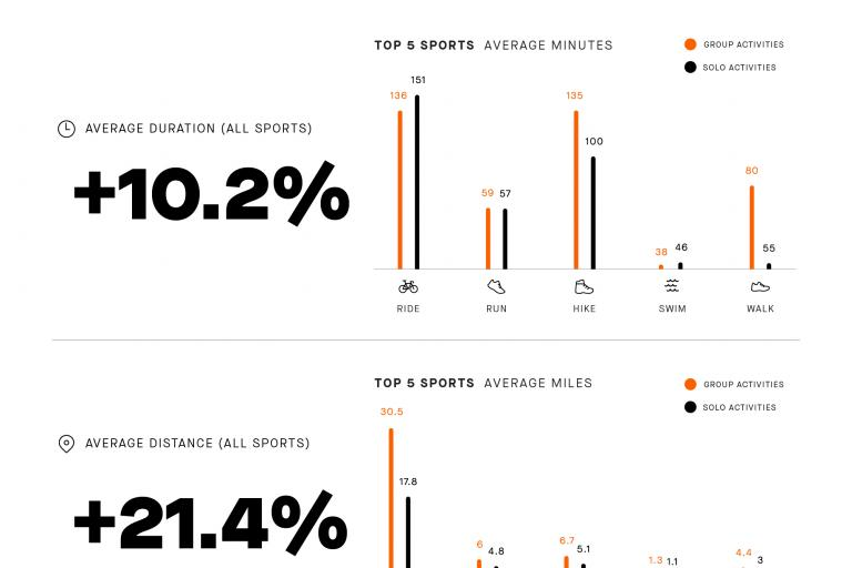 Strava_Group Activities-Time and Distance