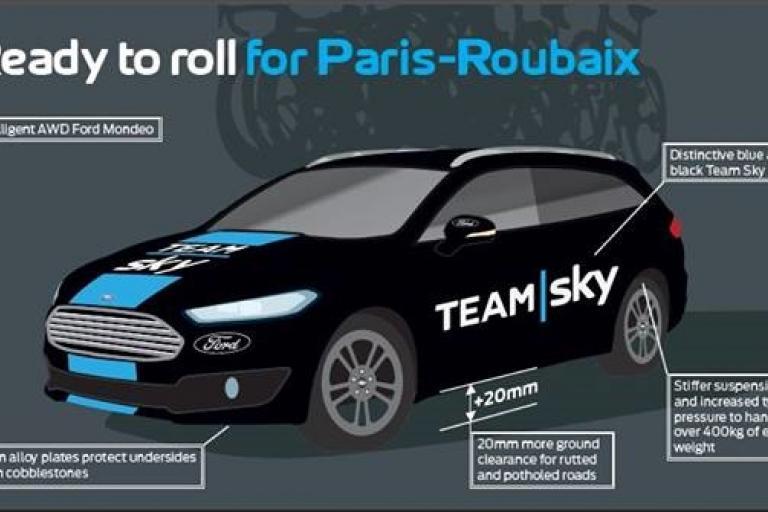 Team Sky Ford Mondeo Paris-Roubaix infographic-detail.jpg