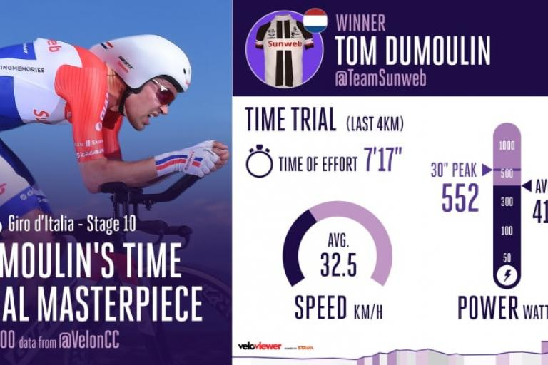 Tom Dumoulin first time trial (Velon).jpg