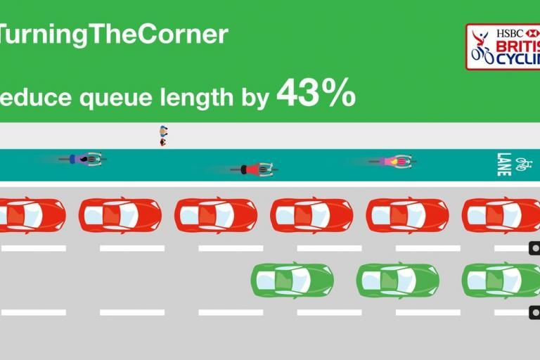Turning the Corner (British Cycling).jpg